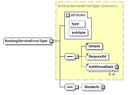 This image shows a graphical representation of the routing service error type.