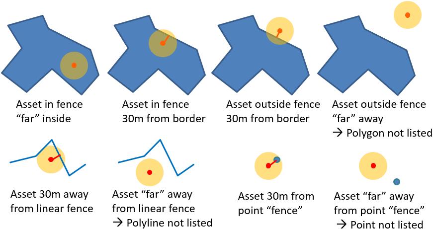 Geofencing · Fleet Telematics API - Developer's Guide