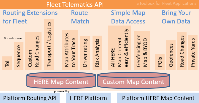 Fleet Telematics API HLP v3 0 20 Developer's Guide