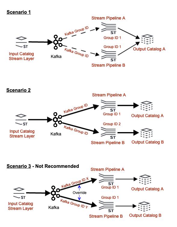 Stream Processing Best Practices · Pipeline Developer Guide