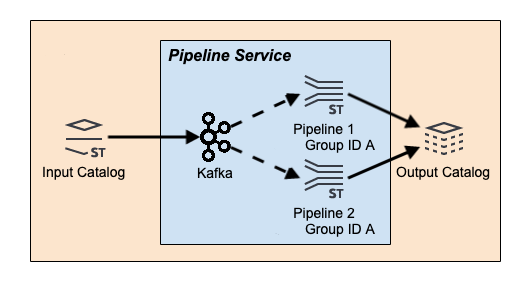 Stream Processing Best Practices · Pipeline Developer Guide