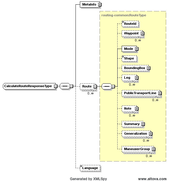 This image shows a graphical representation of the CalculateRouteResponseType XML structure.