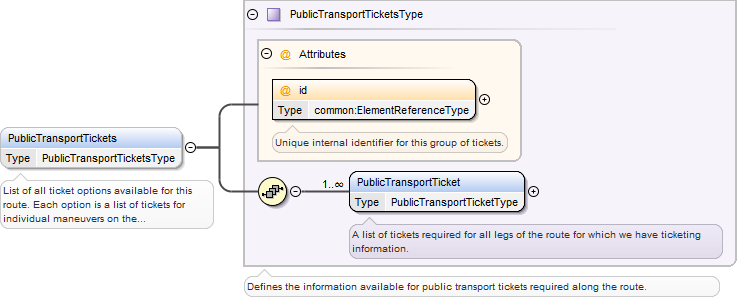 This image shows a graphical representation of the Public Transport Tickets Type.