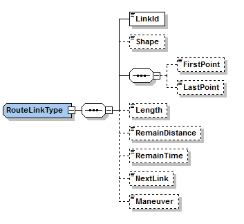 This image shows a graphical representation of the Route Link Type.