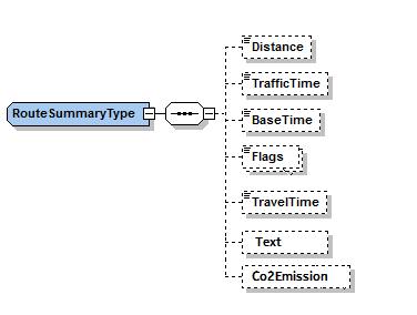 This image shows a graphical representation of the Route Summary Type.